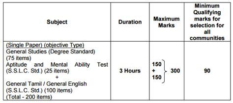 java pattern non capturing group tnpsc group 2 syllabus 2015 non interview exam pattern pdf
