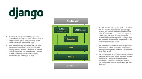 django template with python mind42