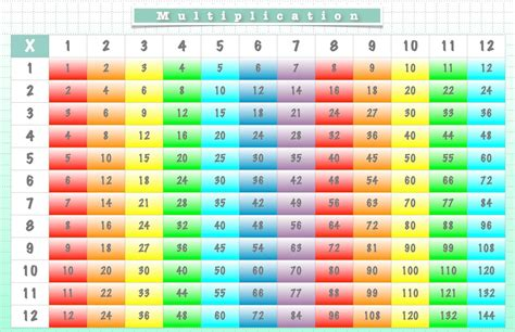 times tables worksheets 1 12 times table worksheets 1 12 printable shelter