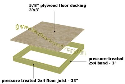 dog house materials dog house plans foundation floor