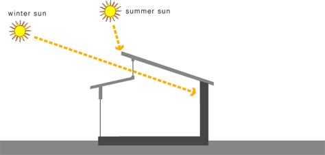 GreenSpec: Passive Solar Design: Direct Solar Gain