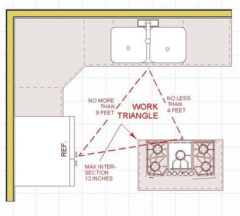 Triangle Kitchen Design Secrets To An Effective Kitchen Layout Barton S Lumber Co