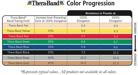 resistor band saying printable resistance band workout chart