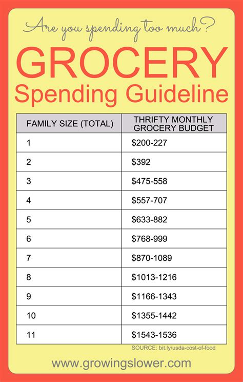 How Much Should I Spend On My 2 by How Much Should You Budget For Groceries Check Out This