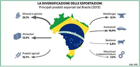 brasile in quot atlante geopolitico quot