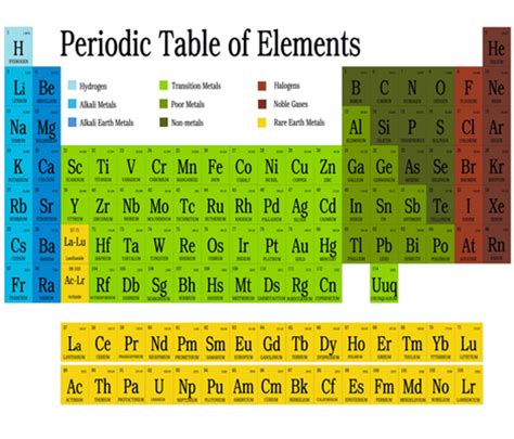 periodic table of elements quarter silkaphyllis