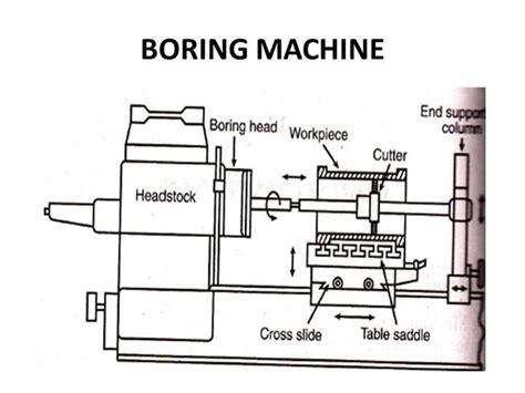 layout by process mesin diletakkan menurut boring machine authorstream
