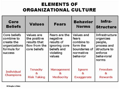 work that works emergineering a positive organizational culture books ds performance