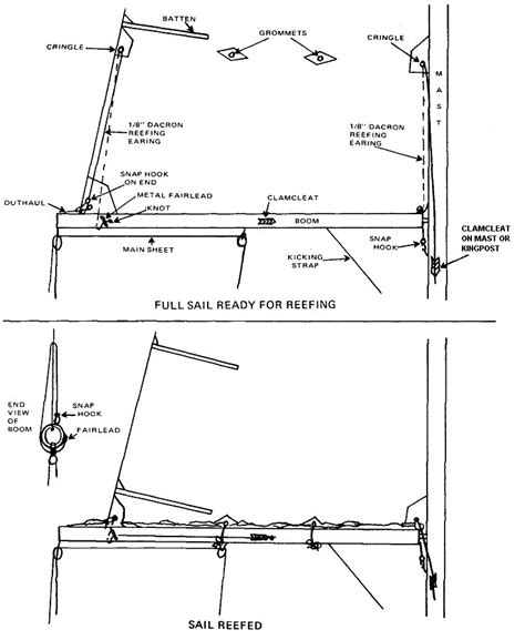 grommet boat definition reefing definition what is