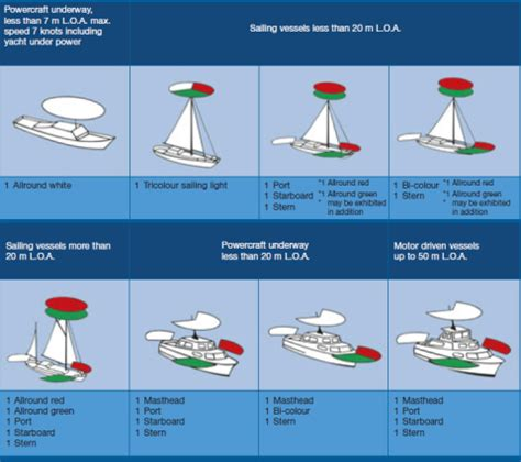small boat navigation rules sailboat the boaters blog