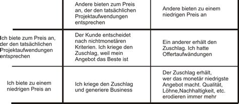 Angebot Zuschlag Muster Projekte Scheitern Am Top Management Ein Ueber Komplexitaet In Wirtschaft Und Gesellschaft