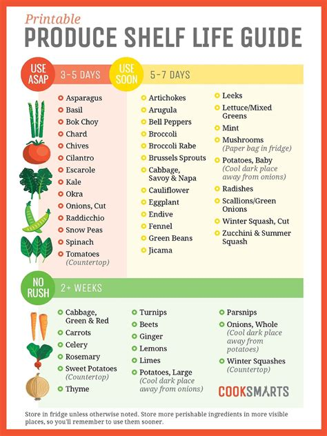 Canned Food Shelf Chart by When Should You Consume Your Fresh Produce Let This