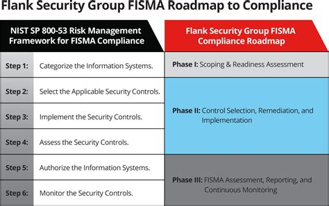 What Is Fisma Reporting Introduction And Overview Flank Blog Nist Risk Acceptance Template
