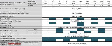 transmission fluid change interval drive accord honda