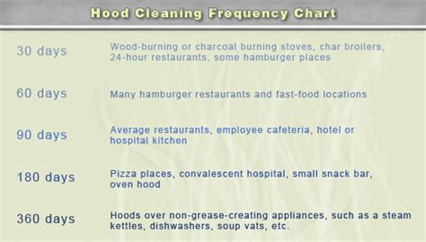 Kitchen Cleaning Frequency Preventing Restaurant Fires With Duct Cleaning Airtek