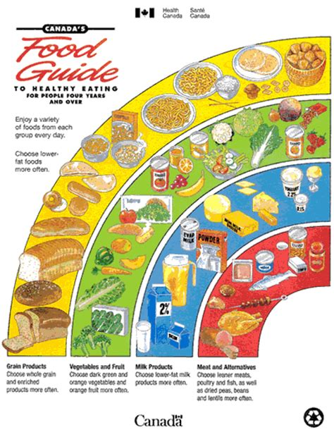 the food guide to canada s food guides from 1942 to 1992 canada ca