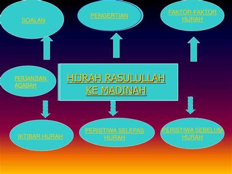 film hijrah nabi ke madinah ppt hijrah rasulullah ke madinah powerpoint presentation