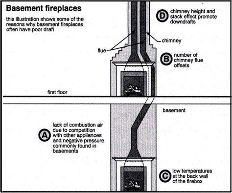 Fireplace Problems Smoke by Fireplace Smells Smelly Chimney Smelly Fireplaces