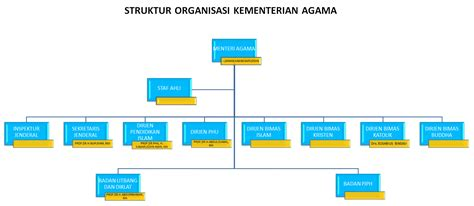 gambar diagram struktur organisasi choice image how to gambar diagram struktur organisasi choice image how to