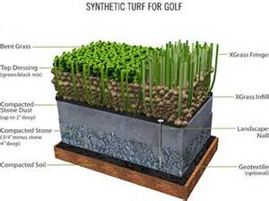 Artificial Turf For Backyard Tour Quality Synthetic Putting Greens Amp Backyard Golf