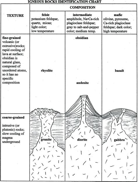 igneous rocks worksheet answers best 25 igneous rock ideas on