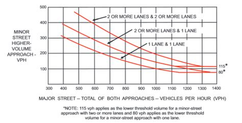 Traffic Warrant Search Warrants For Traffic Signals Part 2 The Lyndale Avenue