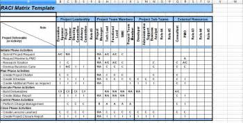 itil implementation project plan template 5 raci matrix template excel project management