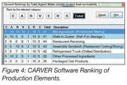 Carver Shocks Incorporating Defense Into Haccp Food Safety Magazine