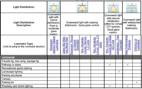 lighting pattern types outdoor lighting fixtures classifications electrical knowhow