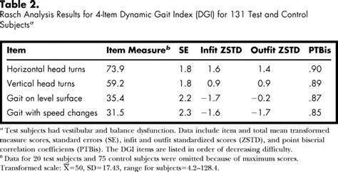 item dynamic gait index physiopedia