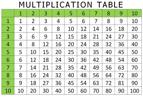 printable multiplication table 1 100 printable times table 1 100 activity shelter