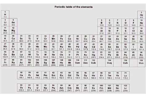 printable periodic table aqa printable periodic table aqa image collections periodic