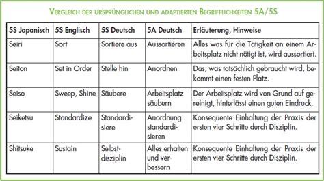 5s methode werkstatt lean 5s arbeitsplatzorganisation 5s am arbeitsplatz