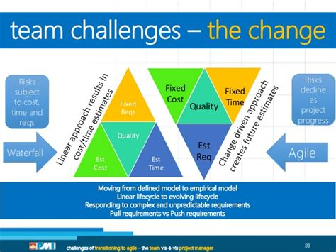 team challenges scrum blr 10th meet up 13 sept 2014 challenges of