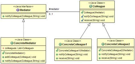 java design pattern mediator java about colleague in mediator design pattern stack