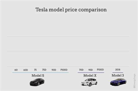 tesla costs how much how much does a tesla actually cost in 2017 energysage