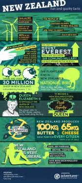 Mobile Home Interior Decorating Fun And Quirky Facts About New Zealand Infographic