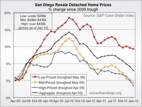 usa home prices at lowest point in more than 10 years home prices down in january voice of san diego