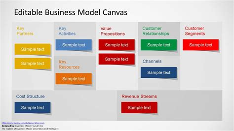 business model presentation template editable business model canvas powerpoint template