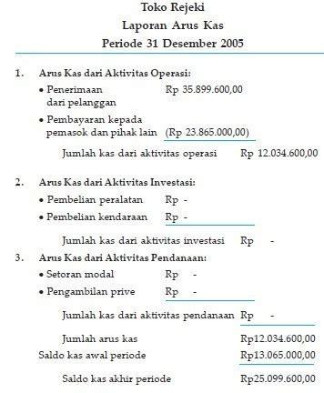 contoh laporan keuangan perusahaan dagang lengkap contoh laporan keuangan perusahaan dagang lengkap beserta