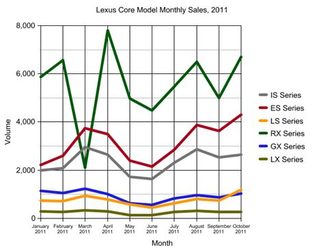 At And T Sales by Chart Of The Day Lexus Models Plus Luxury Premium Brands In 2011 The About Cars