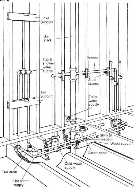 House Plumbing Vent Diagram | How To Replace The Bathtub Drain Bathroom Drain And Vent Diagram