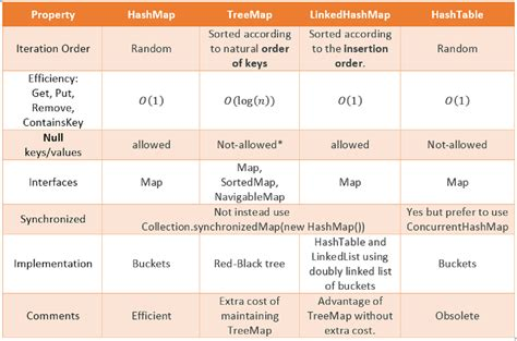 hash map java difference between hashmap linkedhashmap and treemap in java