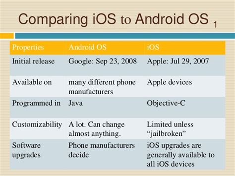 difference between iphone and android compare ios to android