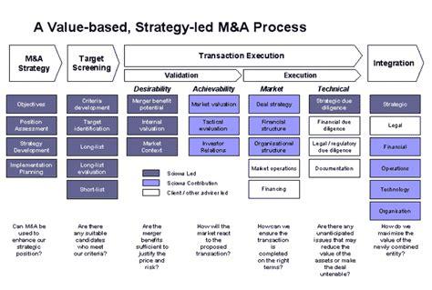 a m m a process