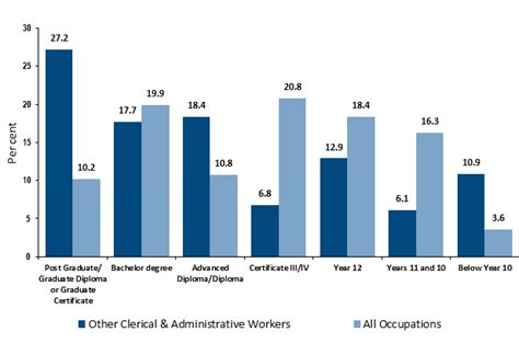 Assistant Outlook by How To Become An Administrative Assistant Career Salaries Stats Education