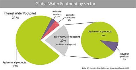 pattern energy wikipedia water footprint wikipedia
