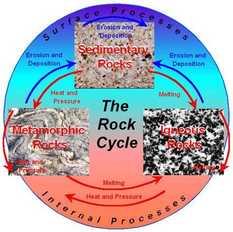 diagram of metamorphic rock llotphavimo metamorphic rock diagram