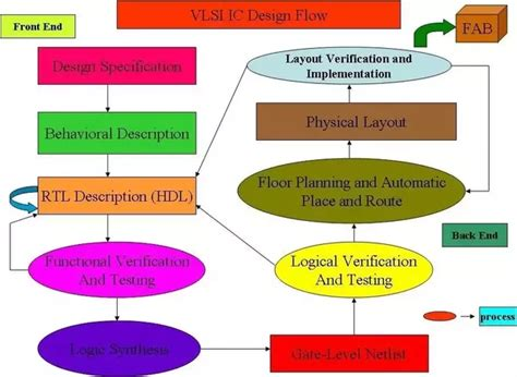 importance of layout in vlsi design which is the best software for practicing vlsi designing