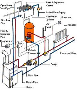 How Does Plumbing Work Boiler Is A Closed Vessel
